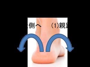 足のトラブルの原因になる足の動き オーバープロネーション(過回内)とアンダープロネーション(オーバースピネーション・オーバーサピネーション・過回外)