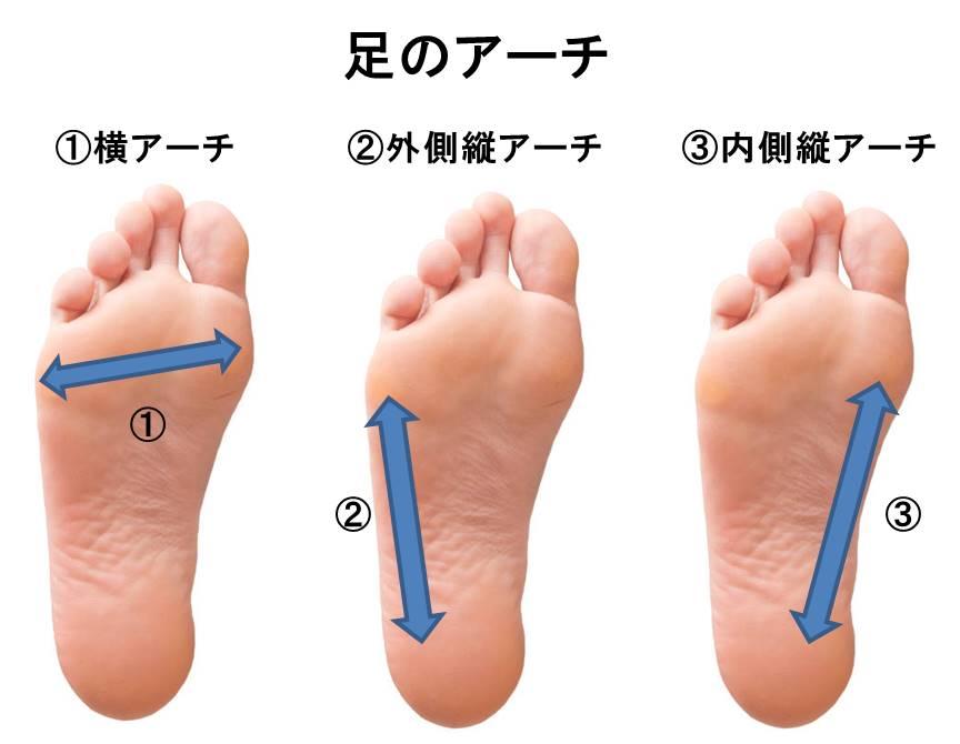 足のアーチ 宮城県仙台市 足 靴 トラブル 相談 靴合わせ オーダーメイドインソール
